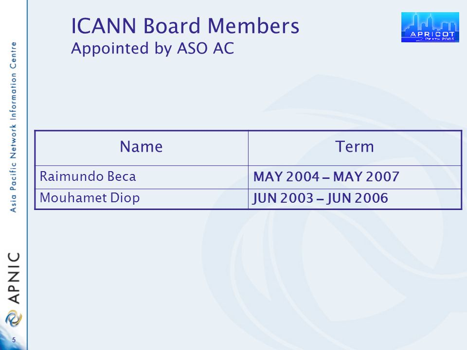 5 ICANN Board Members Appointed by ASO AC NameTerm Raimundo BecaMAY 2004 – MAY 2007 Mouhamet DiopJUN 2003 – JUN 2006