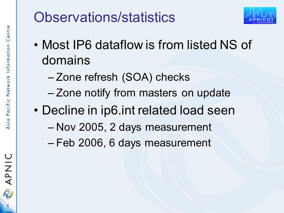 6 Observations/statistics Most IP6 dataflow is from listed NS of domains –Zone refresh (SOA) checks –Zone notify from masters on update Decline in ip6.int related load seen –Nov 2005, 2 days measurement –Feb 2006, 6 days measurement