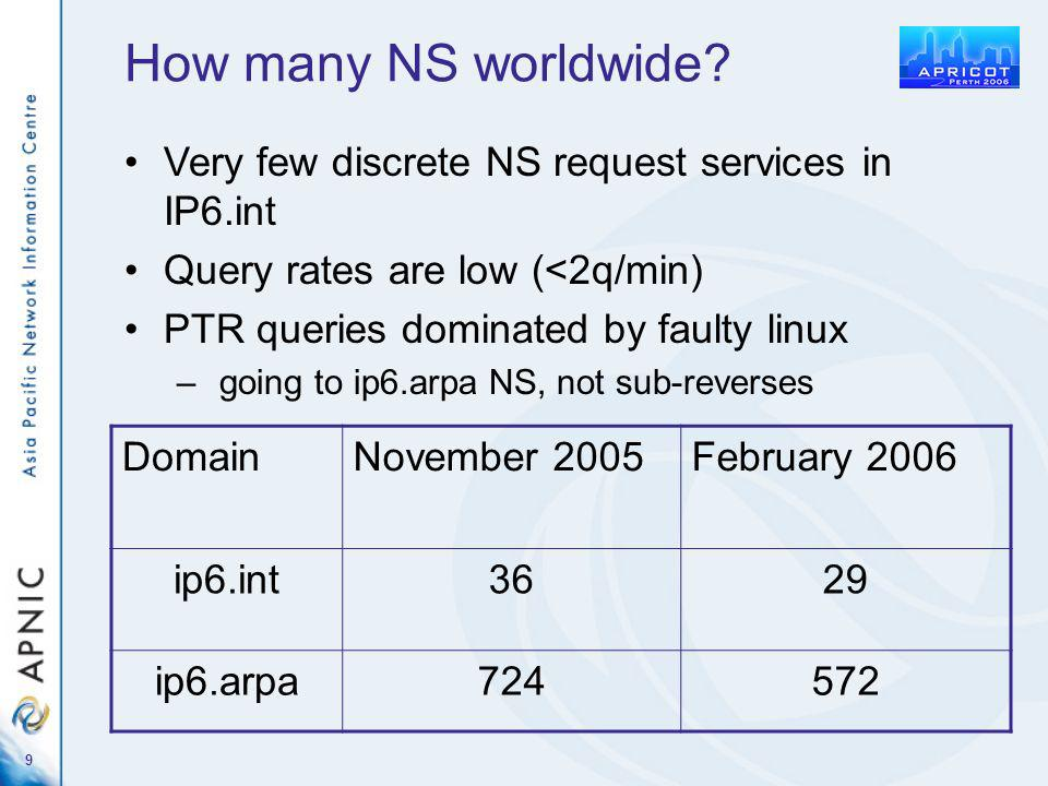 9 How many NS worldwide.