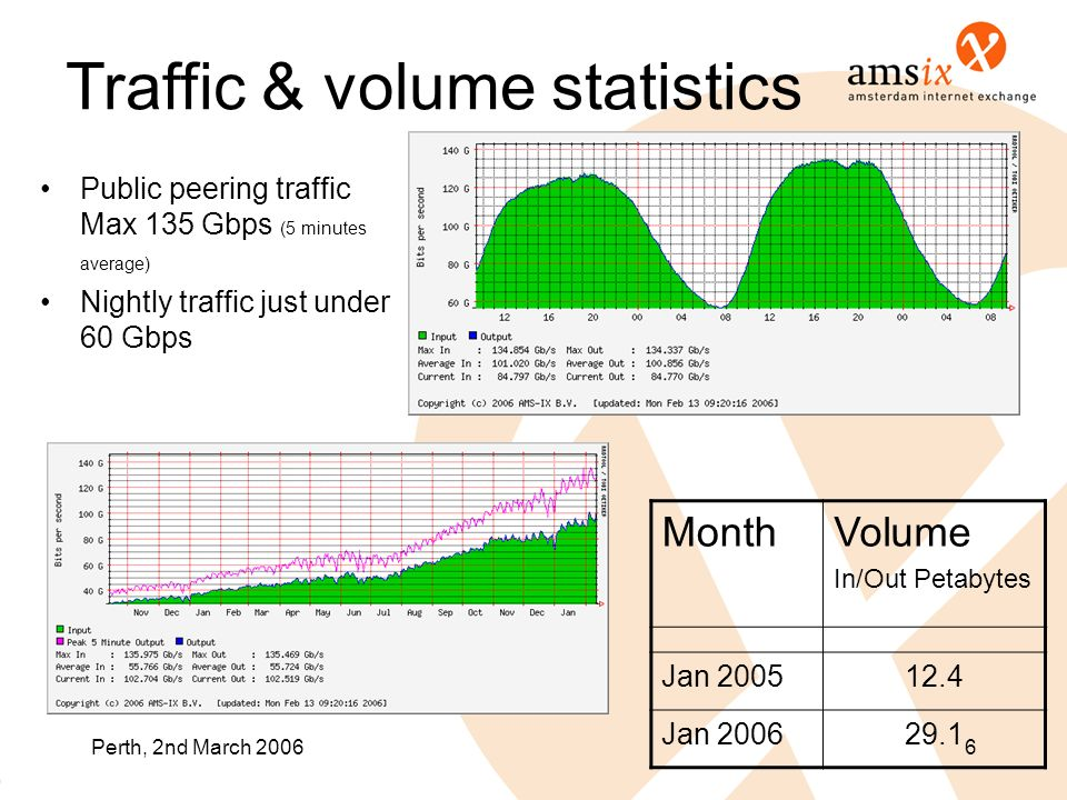 Perth, 2nd March 20066 Traffic & volume statistics Public peering traffic Max 135 Gbps (5 minutes average) Nightly traffic just under 60 Gbps MonthVolume In/Out Petabytes Jan 200512.4 Jan 200629.1