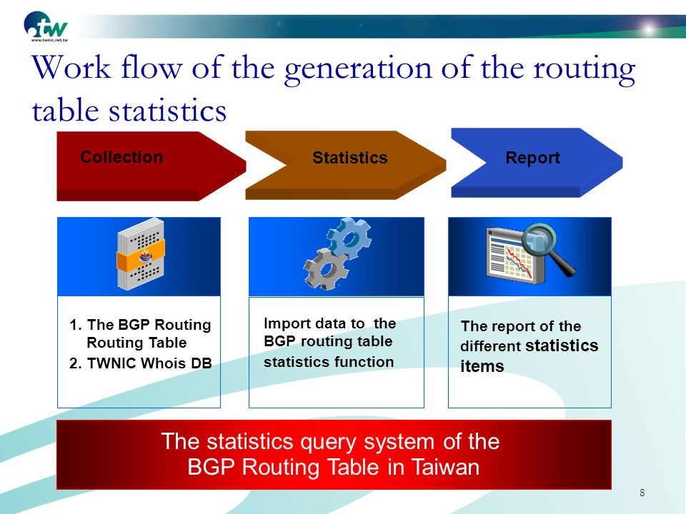 8 Work flow of the generation of the routing table statistics The statistics query system of the BGP Routing Table in Taiwan StatisticsReport Collection 1.