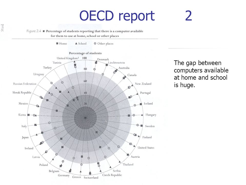 OECD report 2 The gap between computers available at home and school is huge.