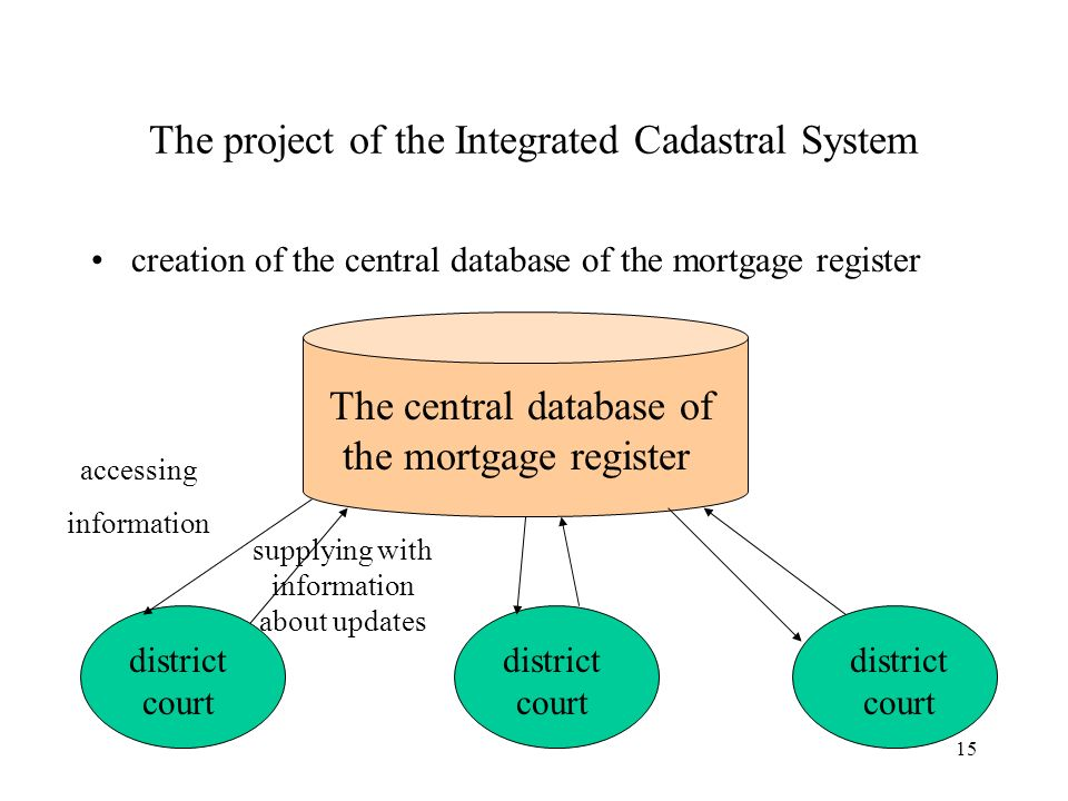 15 The project of the Integrated Cadastral System creation of the central database of the mortgage register The central database of the mortgage register district court accessing information supplying with information about updates