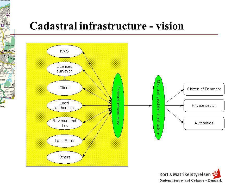 National Survey and Cadastre – Denmark Cadastral infrastructure - vision