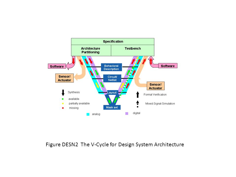 Figure DESN2 The V-Cycle for Design System Architecture