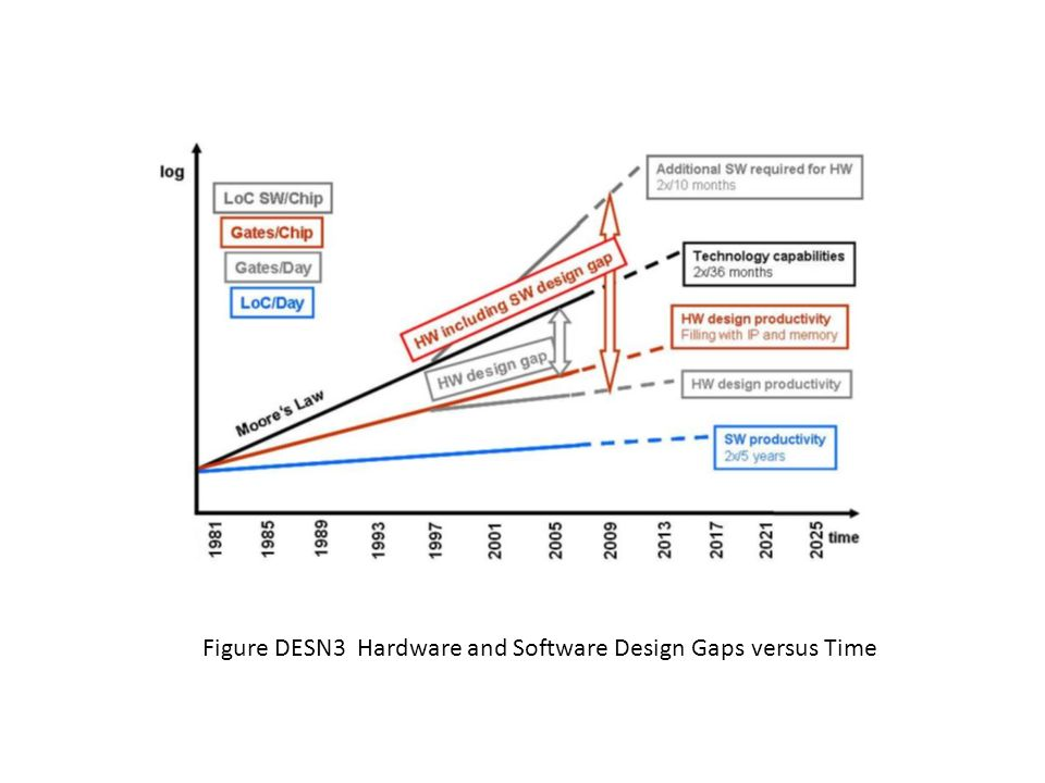 Figure DESN3 Hardware and Software Design Gaps versus Time