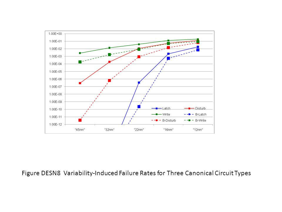 Figure DESN8 Variability-Induced Failure Rates for Three Canonical Circuit Types