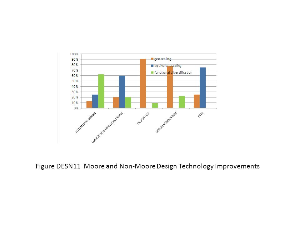 Figure DESN11 Moore and Non-Moore Design Technology Improvements