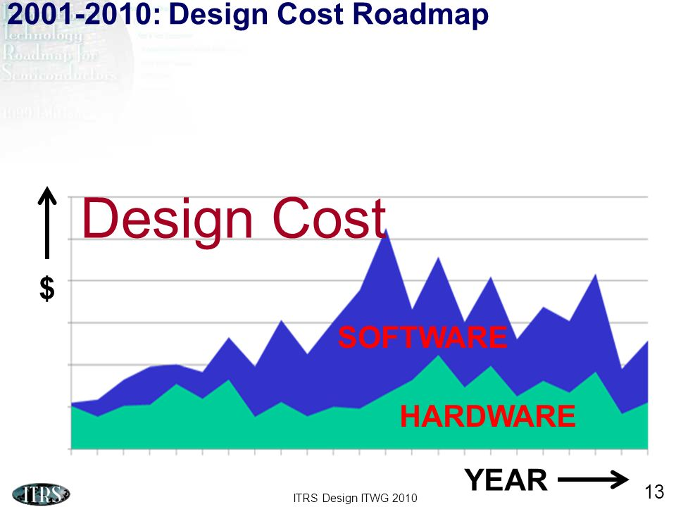ITRS Design ITWG 2010 13 YEAR $ SOFTWARE HARDWARE Design Cost 2001-2010: Design Cost Roadmap