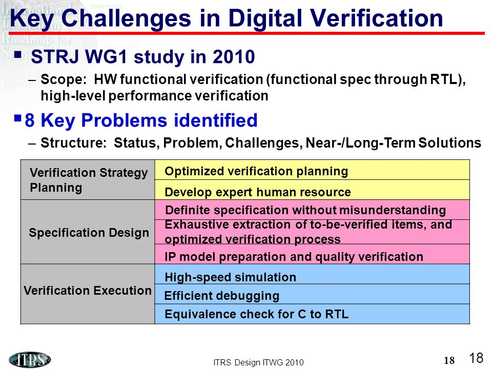 ITRS Design ITWG 2010 18 Key Challenges in Digital Verification 18 Verification Strategy Planning Specification Design Verification Execution Optimized verification planning Develop expert human resource Definite specification without misunderstanding Exhaustive extraction of to-be-verified items, and optimized verification process IP model preparation and quality verification High-speed simulation Efficient debugging Equivalence check for C to RTL STRJ WG1 study in 2010 –Scope: HW functional verification (functional spec through RTL), high-level performance verification 8 Key Problems identified –Structure: Status, Problem, Challenges, Near-/Long-Term Solutions