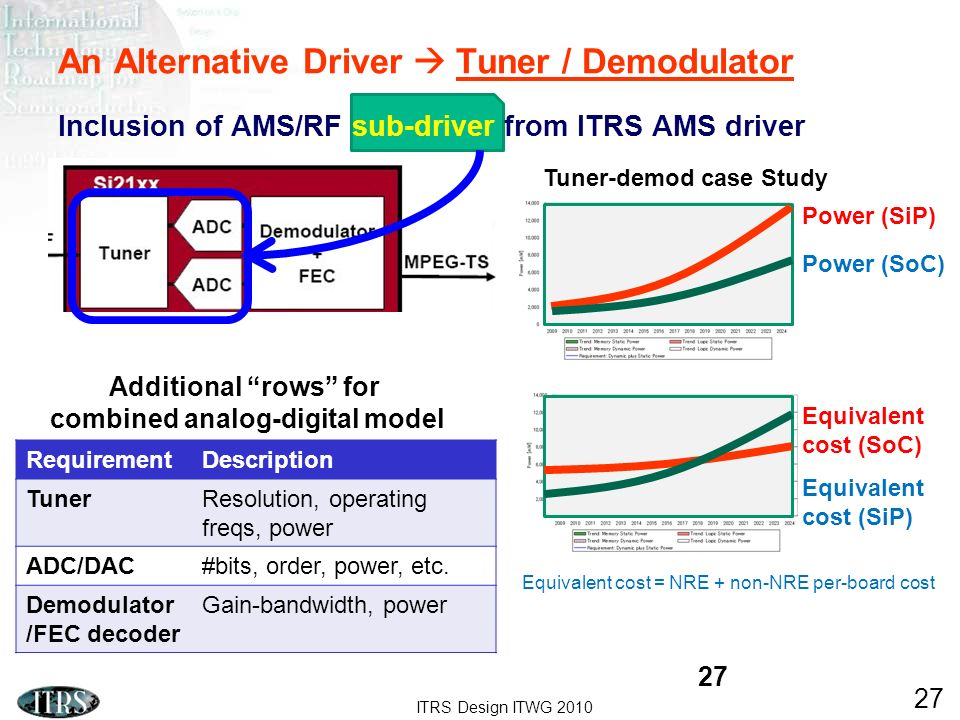 ITRS Design ITWG 2010 27 An Alternative Driver Tuner / Demodulator Inclusion of AMS/RF sub-driver from ITRS AMS driver Equivalent cost = NRE + non-NRE per-board cost 27 Power (SiP) Power (SoC) Equivalent cost (SoC) Equivalent cost (SiP) Tuner-demod case Study RequirementDescription TunerResolution, operating freqs, power ADC/DAC#bits, order, power, etc.