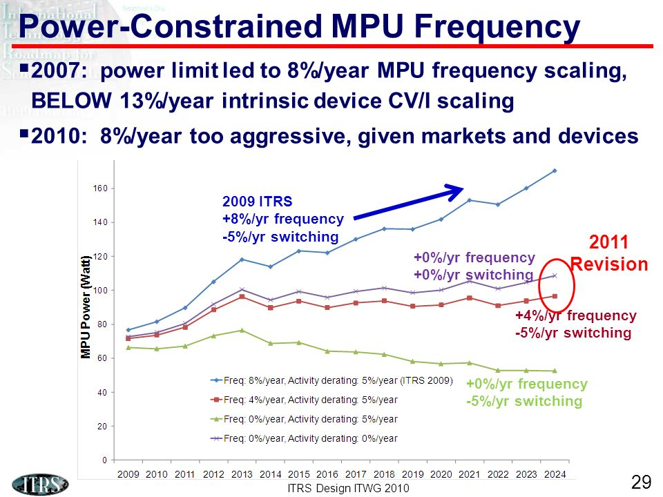 ITRS Design ITWG 2010 29 Power-Constrained MPU Frequency 2007: power limit led to 8%/year MPU frequency scaling, BELOW 13%/year intrinsic device CV/I scaling 2010: 8%/year too aggressive, given markets and devices 2011 Revision 2009 ITRS +8%/yr frequency -5%/yr switching +0%/yr frequency -5%/yr switching +4%/yr frequency -5%/yr switching +0%/yr frequency +0%/yr switching