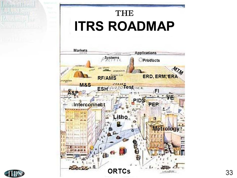 ITRS Design ITWG 2010 33 THE ITRS ROADMAP ORTCs Litho PIDS FEP MTM ERD, ERM, ERA Markets Interconnect A&P Applications M&S ESH FI Metrology Test RF/AMS YE Systems Products