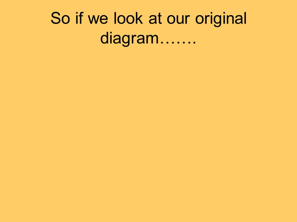 So if we look at our original diagram…….