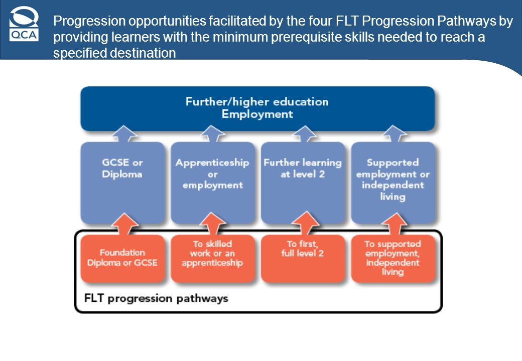 Progression opportunities facilitated by the four FLT Progression Pathways by providing learners with the minimum prerequisite skills needed to reach a specified destination
