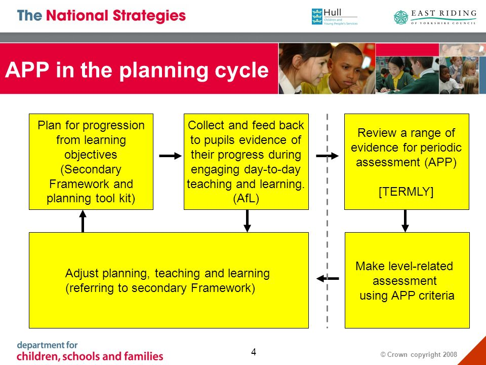 © Crown copyright APP in the planning cycle Plan for progression from learning objectives (Secondary Framework and planning tool kit) Collect and feed back to pupils evidence of their progress during engaging day-to-day teaching and learning.