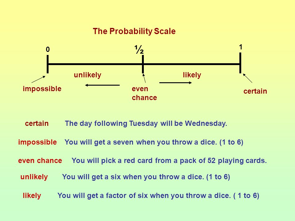 Understand and use the probability scale Find and justify theoretical probabilities