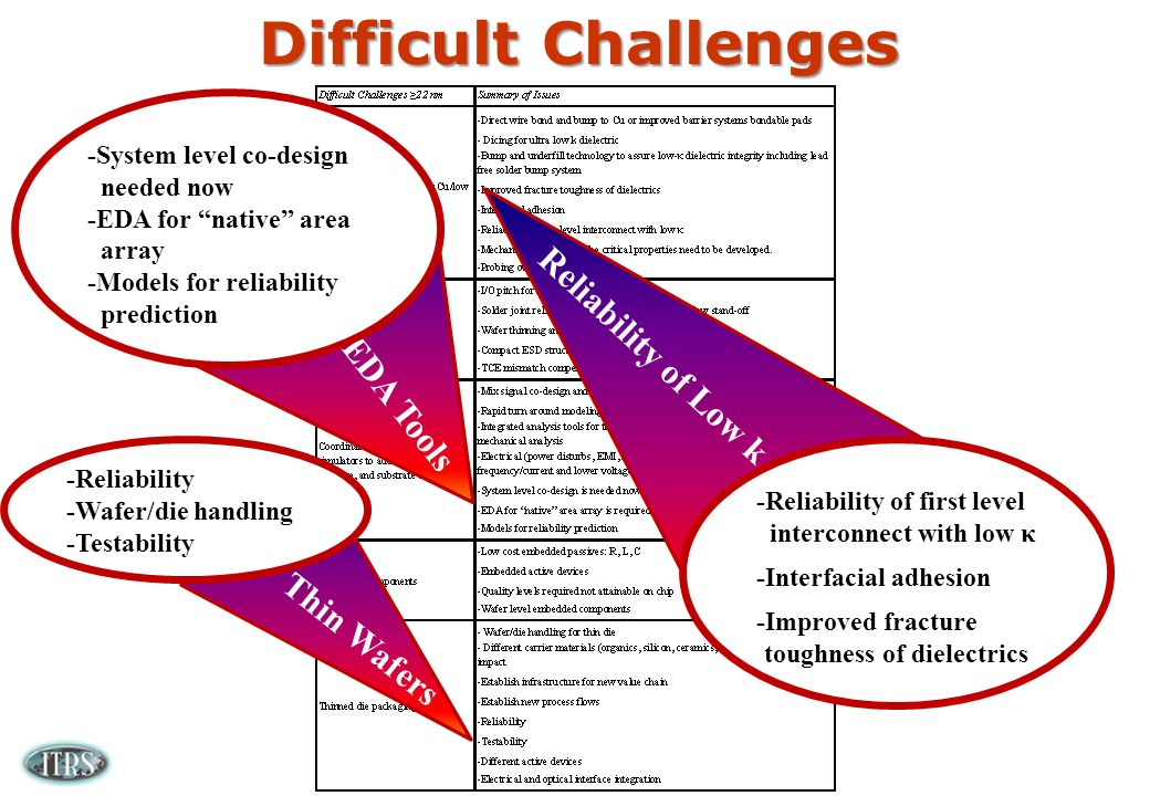 Difficult Challenges Reliability of Low k -Reliability of first level interconnect with low κ -Interfacial adhesion -Improved fracture toughness of dielectrics EDA Tools -System level co-design needed now -EDA for native area array -Models for reliability prediction Thin Wafers -Reliability -Wafer/die handling -Testability