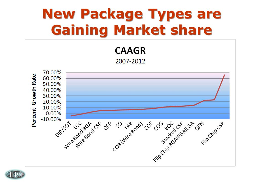 New Package Types are Gaining Market share