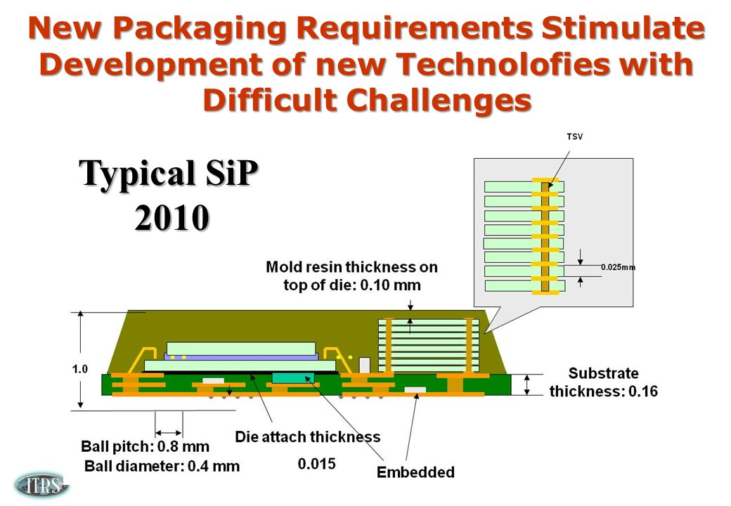 New Packaging Requirements Stimulate Development of new Technolofies with Difficult Challenges Typical SiP 2010