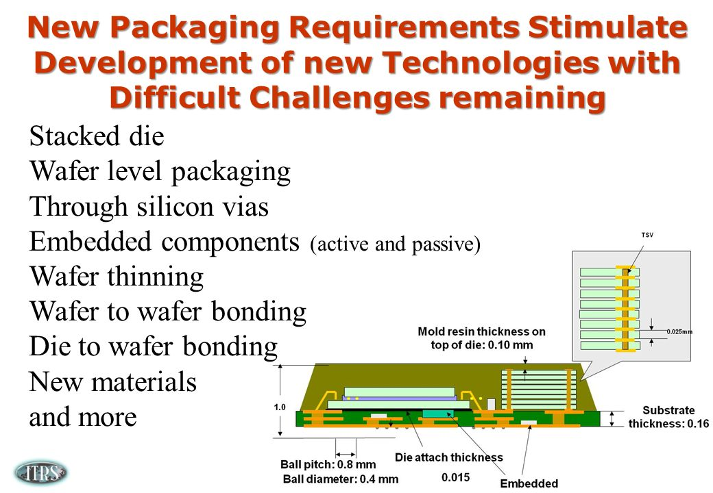 New Packaging Requirements Stimulate Development of new Technologies with Difficult Challenges remaining Stacked die Wafer level packaging Through silicon vias Embedded components (active and passive) Wafer thinning Wafer to wafer bonding Die to wafer bonding New materials and more