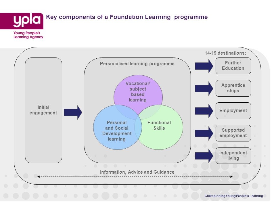 Championing Young Peoples Learning Key components of a Foundation Learning programme Initial engagement Further Education Apprentice ships Employment Supported employment Vocational/ subject based learning Functional Skills Personal and Social Development learning Information, Advice and Guidance Personalised learning programme 14-19 destinations: Independent living