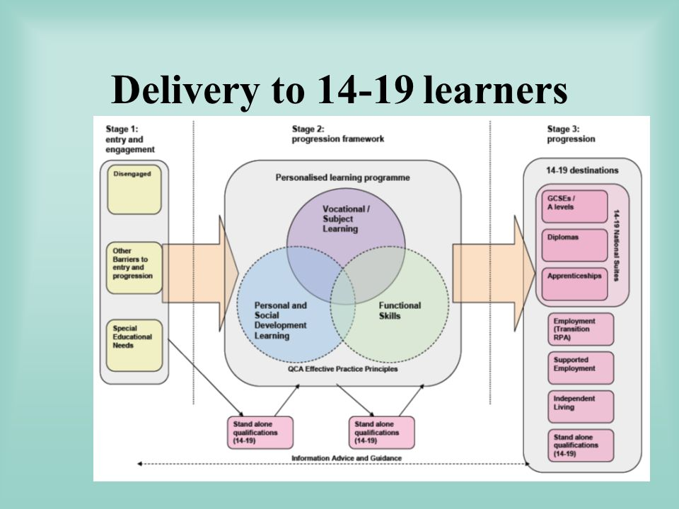 Delivery to learners