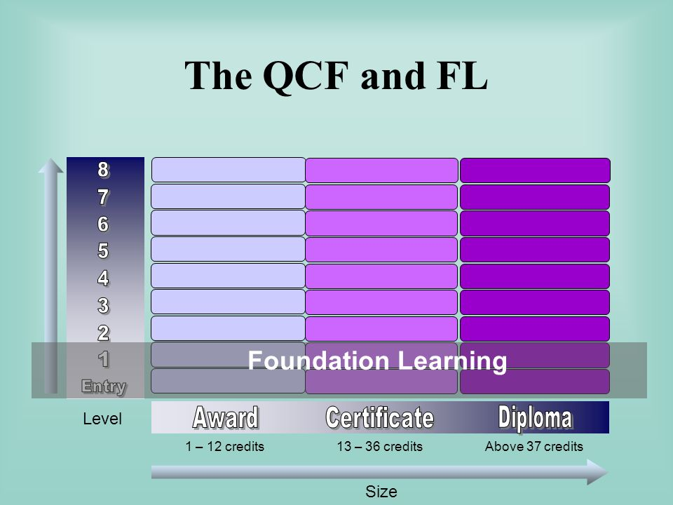 The QCF and FL Size Level 1 – 12 credits 13 – 36 creditsAbove 37 credits Foundation Learning
