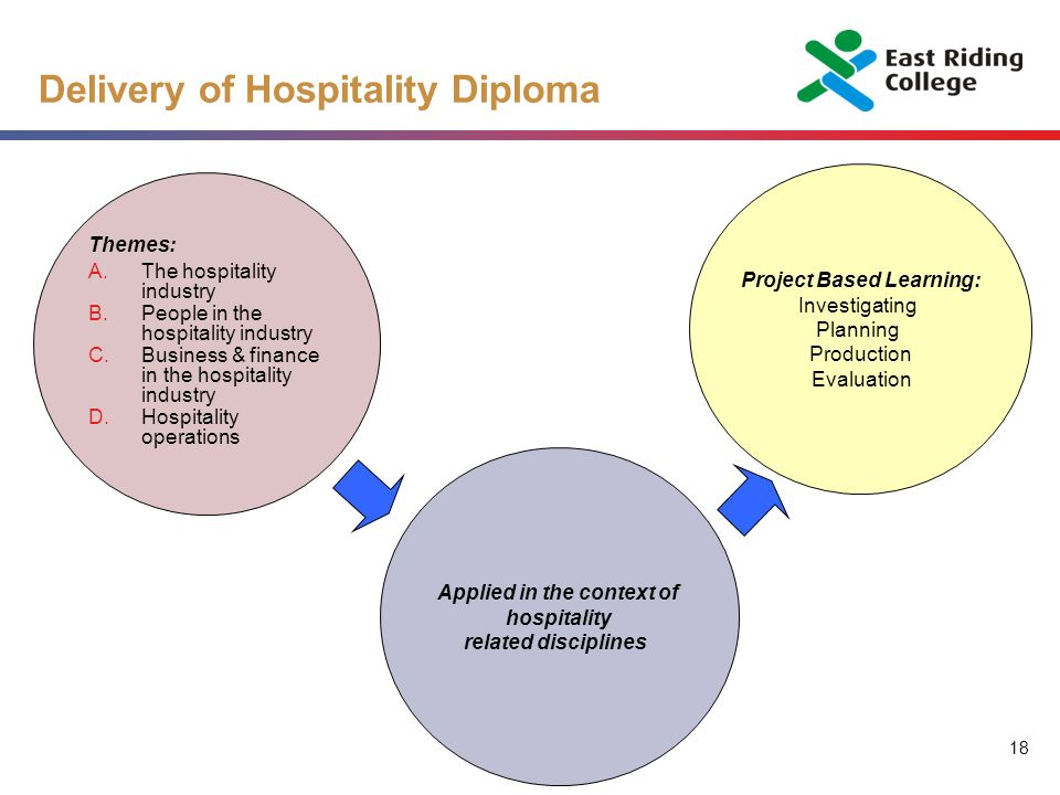 18 Delivery of Hospitality Diploma Themes: A.The hospitality industry B.People in the hospitality industry C.Business & finance in the hospitality industry D.Hospitality operations Applied in the context of hospitality related disciplines Project Based Learning: Investigating Planning Production Evaluation