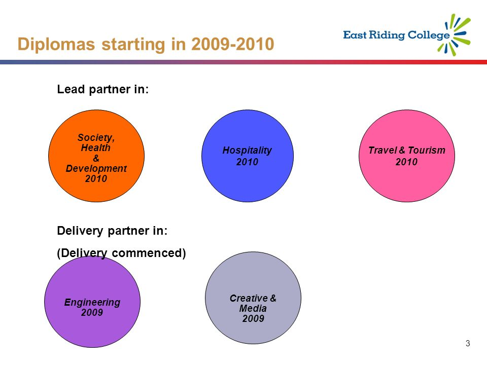 3 3 Diplomas starting in Society, Health & Development 2010 Hospitality 2010 Travel & Tourism 2010 Engineering 2009 Lead partner in: Delivery partner in: (Delivery commenced) Creative & Media 2009