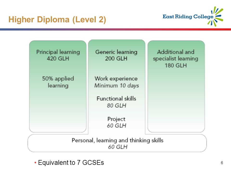 6 6 Higher Diploma (Level 2) Equivalent to 7 GCSEs