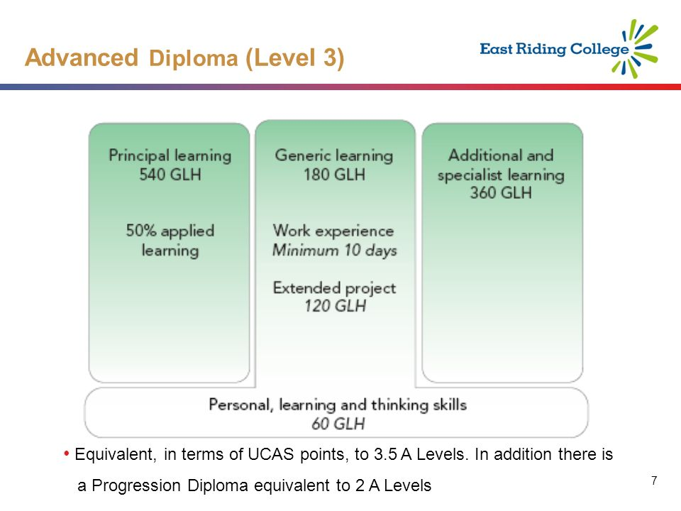7 7 Advanced Diploma (Level 3) Equivalent, in terms of UCAS points, to 3.5 A Levels.