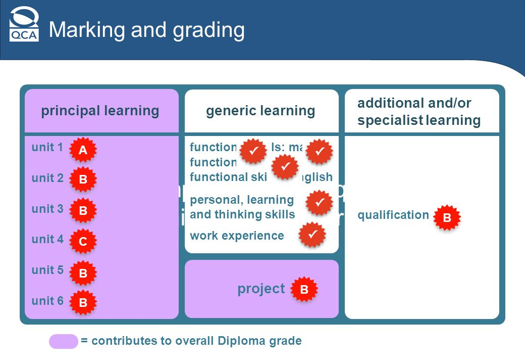 Marking and grading All components are required to achieve Diploma grade principal learning unit 1 unit 2 unit 3 unit 4 unit 5 unit 6 = contributes to overall Diploma grade generic learning functional skills: maths personal, learning and thinking skills work experience functional skills: ICT functional skills: English project additional and/or specialist learning qualification A A B B B B C C B B B B B B B B