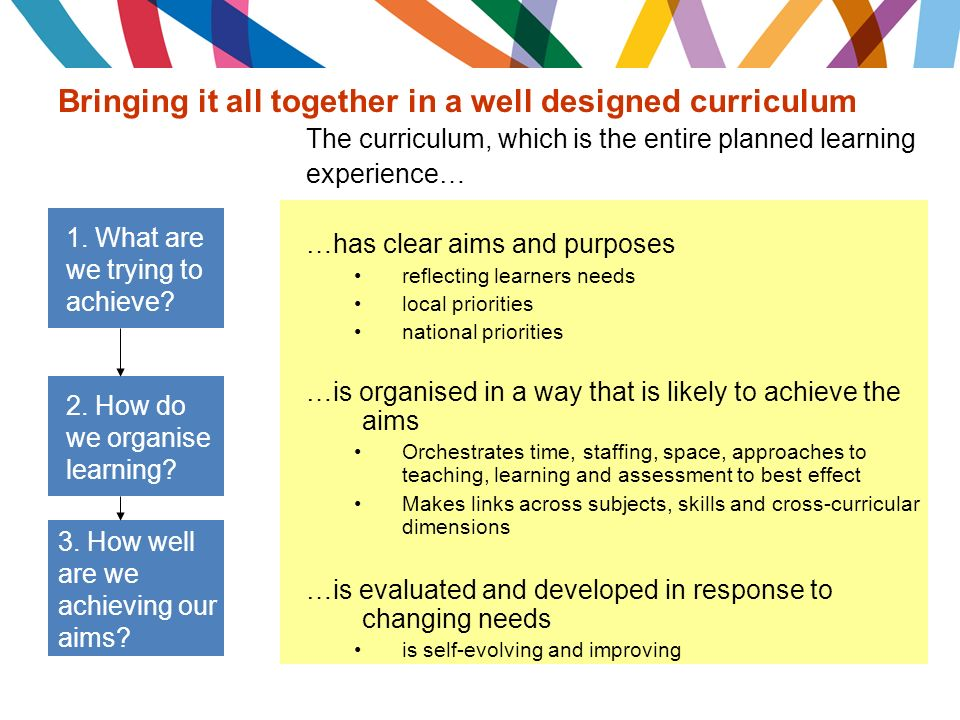 Bringing it all together in a well designed curriculum The curriculum, which is the entire planned learning experience… …has clear aims and purposes reflecting learners needs local priorities national priorities …is organised in a way that is likely to achieve the aims Orchestrates time, staffing, space, approaches to teaching, learning and assessment to best effect Makes links across subjects, skills and cross-curricular dimensions …is evaluated and developed in response to changing needs is self-evolving and improving 1.