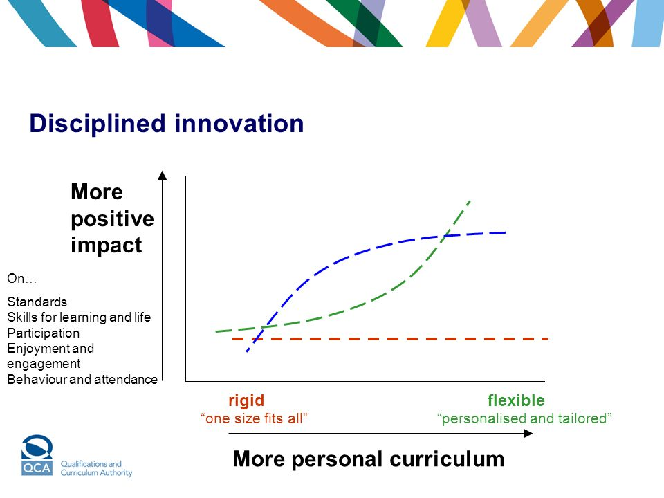 More positive impact On… Standards Skills for learning and life Participation Enjoyment and engagement Behaviour and attendance one size fits allpersonalised and tailored rigidflexible More personal curriculum Disciplined innovation