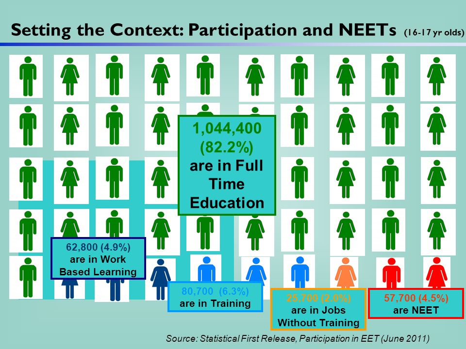Setting the Context: Participation and NEETs (16-17 yr olds) 80,700 (6.3%) are in Training 57,700 (4.5%) are NEET 62,800 (4.9%) are in Work Based Learning 25,700 (2.0%) are in Jobs Without Training Source: Statistical First Release, Participation in EET (June 2011) 1,044,400 (82.2%) are in Full Time Education