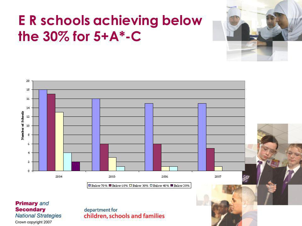 E R schools achieving below the 30% for 5+A*-C