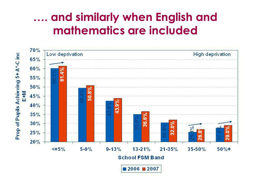 …. and similarly when English and mathematics are included