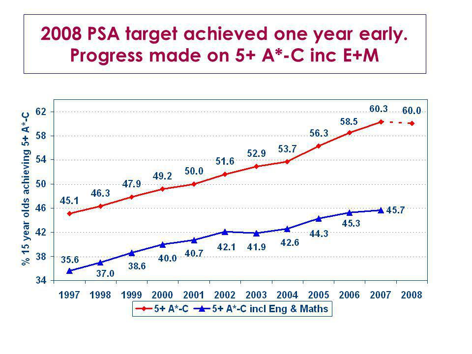 2008 PSA target achieved one year early. Progress made on 5+ A*-C inc E+M