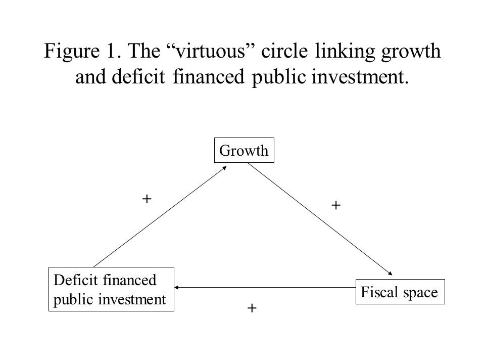 Figure 1. The virtuous circle linking growth and deficit financed public investment.