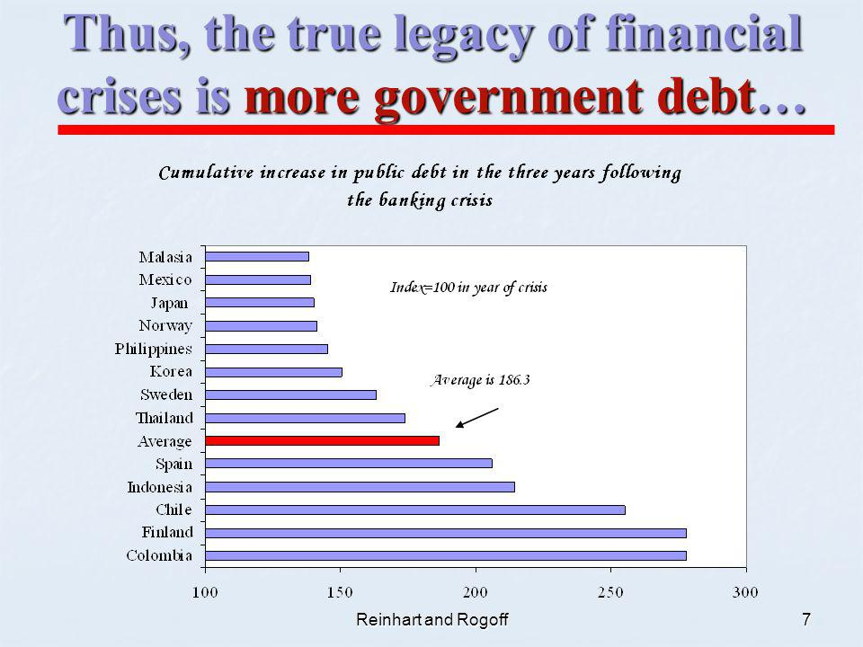 Reinhart and Rogoff7 Thus, the true legacy of financial crises is more government debt…