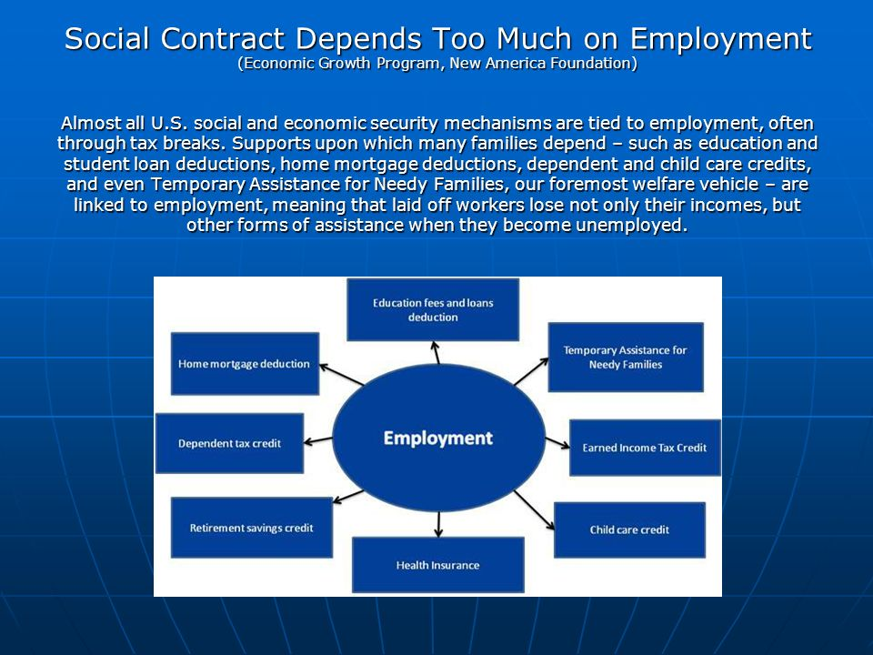 Social Contract Depends Too Much on Employment (Economic Growth Program, New America Foundation) Almost all U.S.