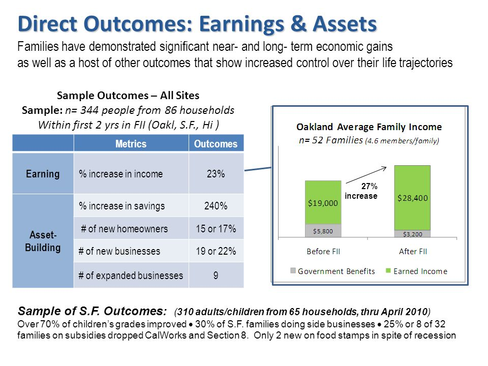 MetricsOutcomes Earning % increase in income23% Asset- Building % increase in savings240% # of new homeowners15 or 17% # of new businesses19 or 22% # of expanded businesses9 Direct Outcomes: Earnings & Assets Direct Outcomes: Earnings & Assets Families have demonstrated significant near- and long- term economic gains as well as a host of other outcomes that show increased control over their life trajectories 27% increase Sample Outcomes – All Sites Sample: n= 344 people from 86 households Within first 2 yrs in FII (Oakl, S.F., Hi ) Sample of S.F.