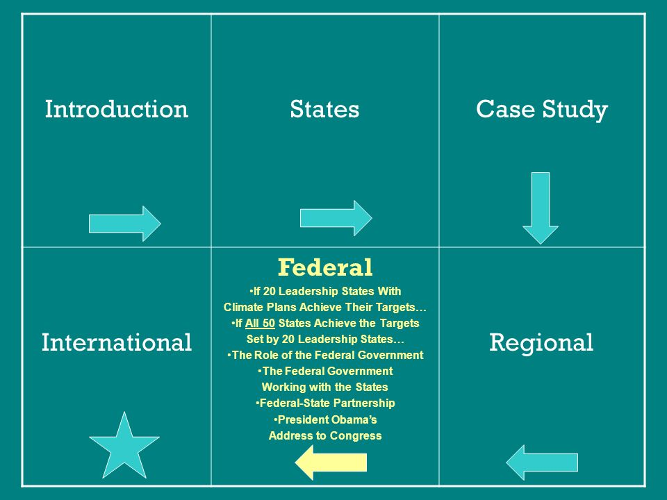IntroductionStatesCase Study International Federal If 20 Leadership States With Climate Plans Achieve Their Targets… If All 50 States Achieve the Targets Set by 20 Leadership States… The Role of the Federal Government The Federal Government Working with the States Federal-State Partnership President Obamas Address to Congress Regional