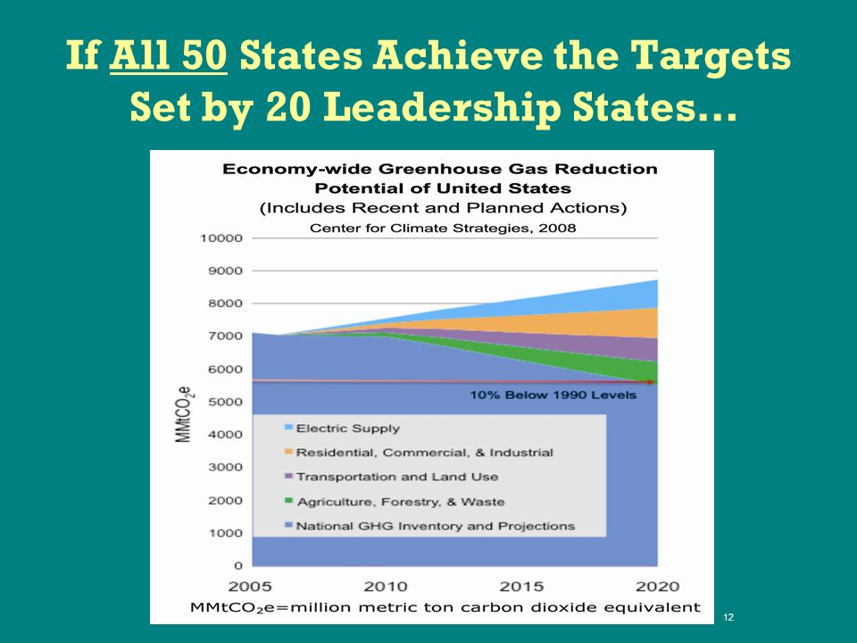If All 50 States Achieve the Targets Set by 20 Leadership States… 12
