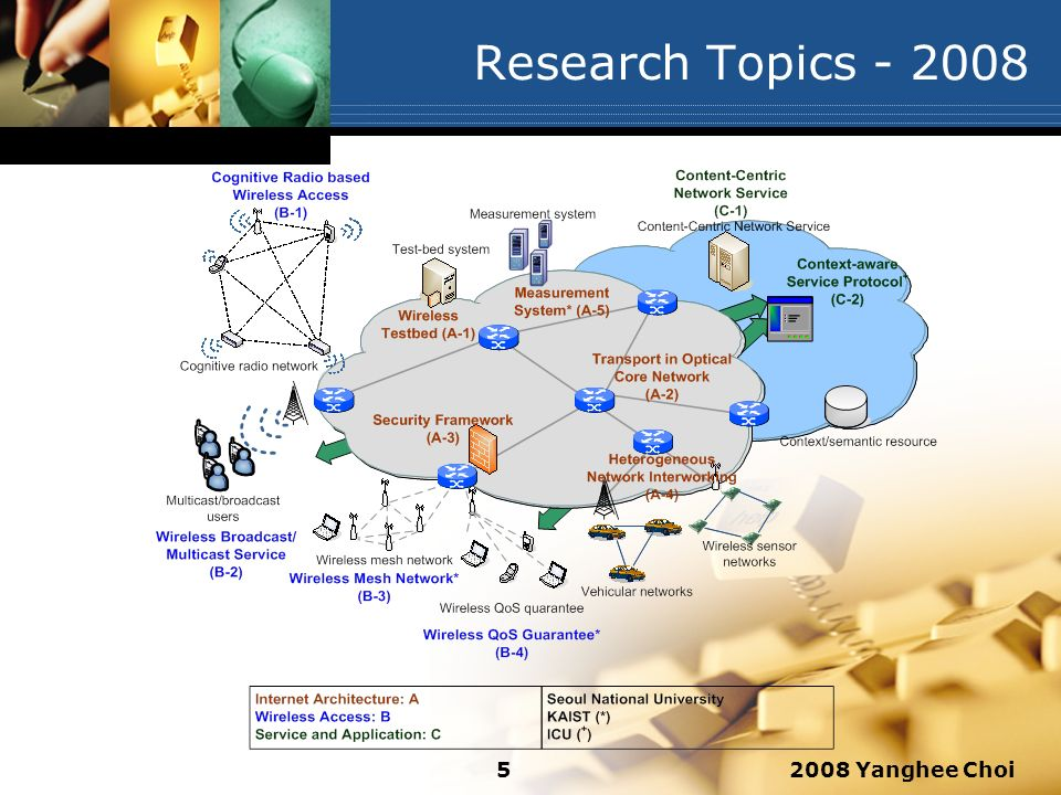 2008 Yanghee Choi5 Research Topics - 2008