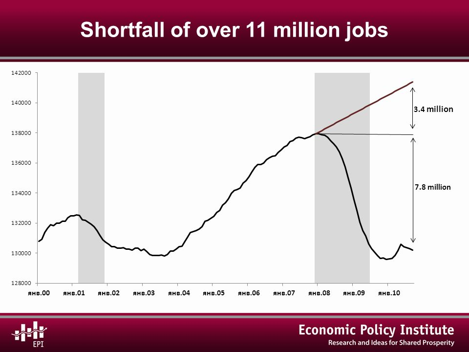 Shortfall of over 11 million jobs