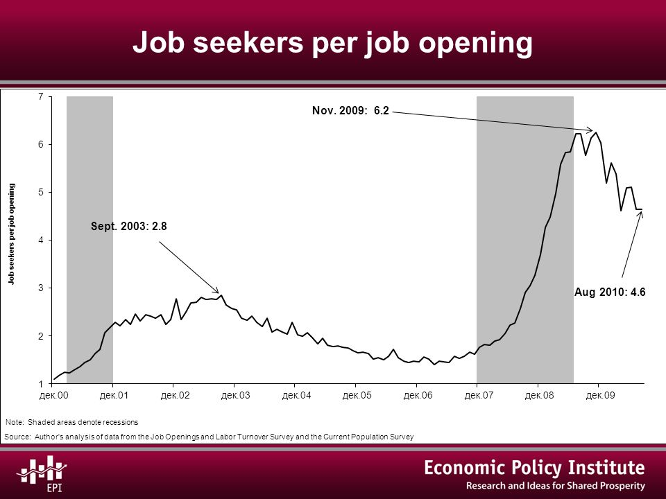 Job seekers per job opening