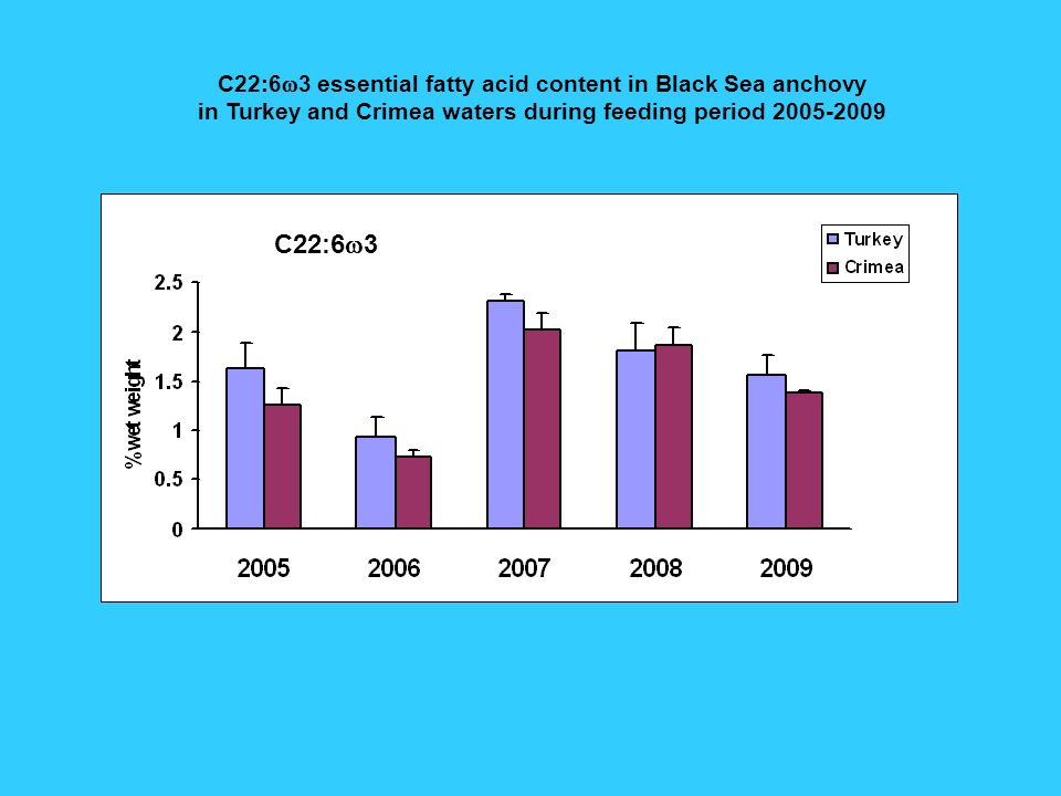 C22:6 3 essential fatty acid content in Black Sea anchovy in Turkey and Crimea waters during feeding period 2005-2009 C22:6 3