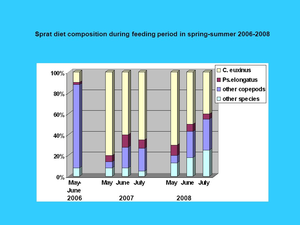 200620082007 Sprat diet composition during feeding period in spring-summer 2006-2008